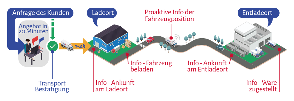 infografia-como-hacemos-htg-express-DE