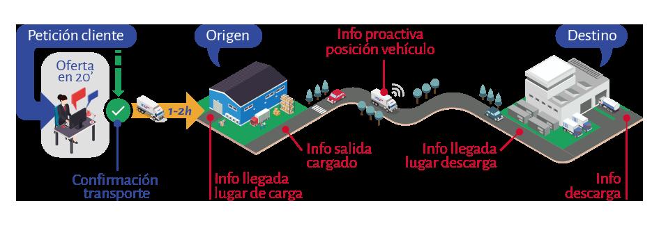 infografia-como-hacemos-htg-express-ES