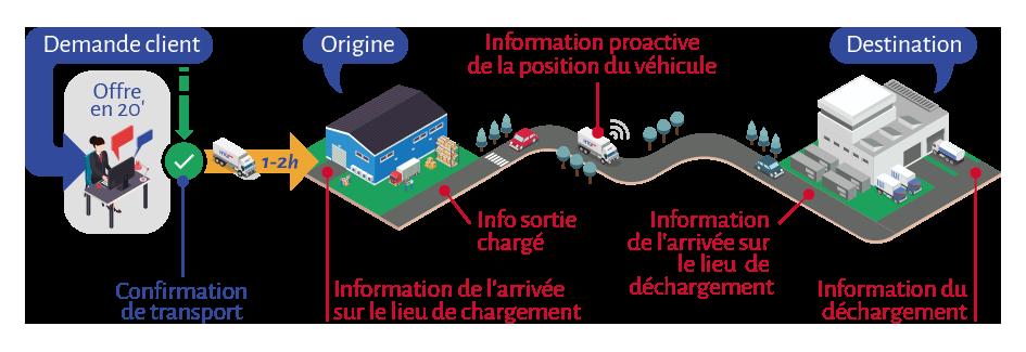infografia-como-hacemos-htg-express-FR