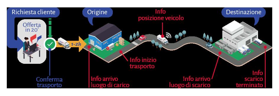 infografia-como-hacemos-htg-express-IT
